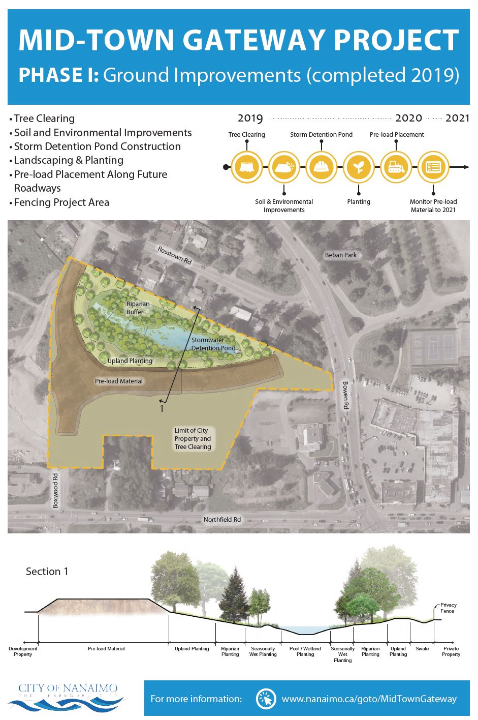 City of Nanaimo - Boxwood Connector or Midtown Gateway Project